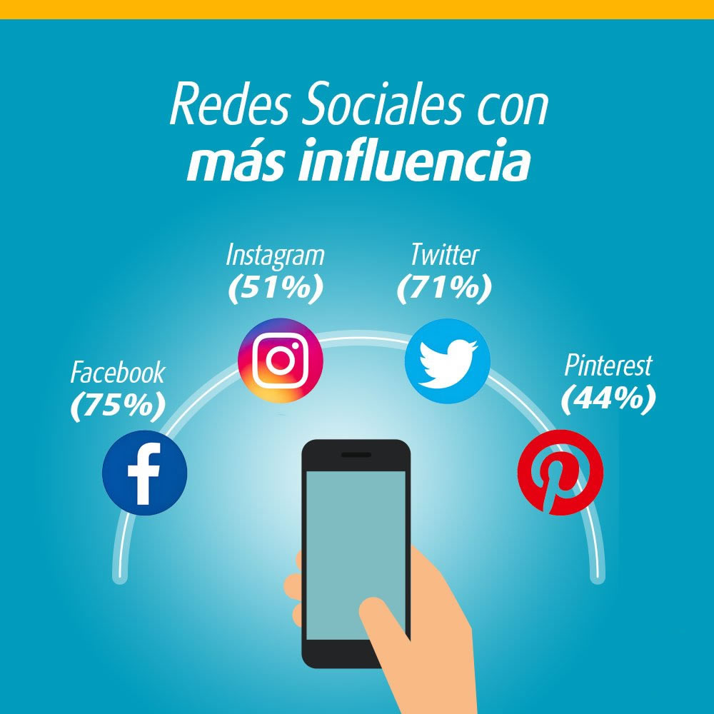 Software para Publicar páginas Web en Facebook-Twitter-Pinterest
