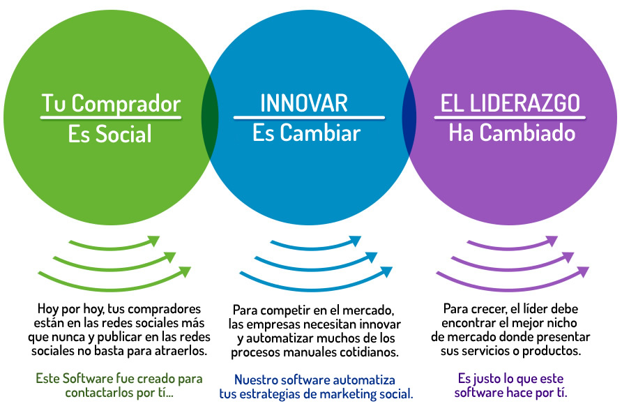 Software lead finder, leadpro, extractor de correos